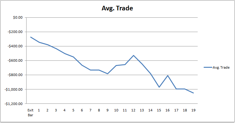 3-lower-closes-avg-trade