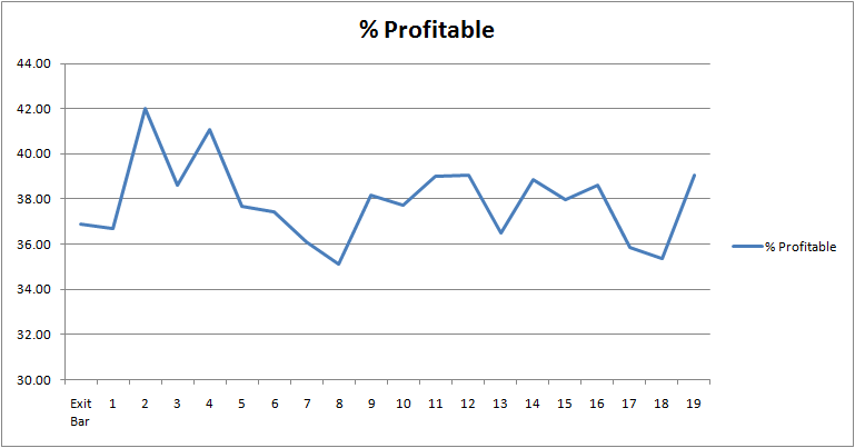 3-lower-closes-profitable