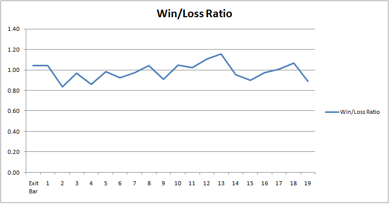 3-lower-closes-winloss-ratio