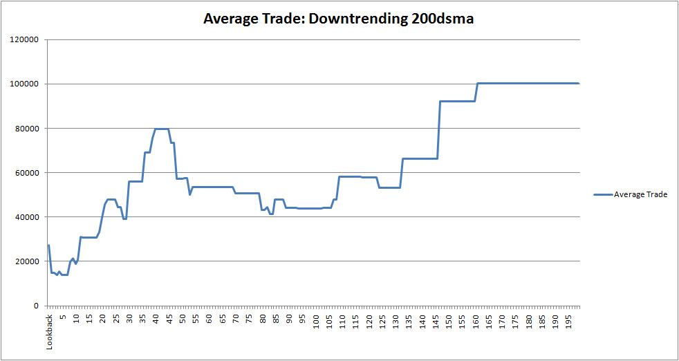avg-trade-downtrending-200dsma