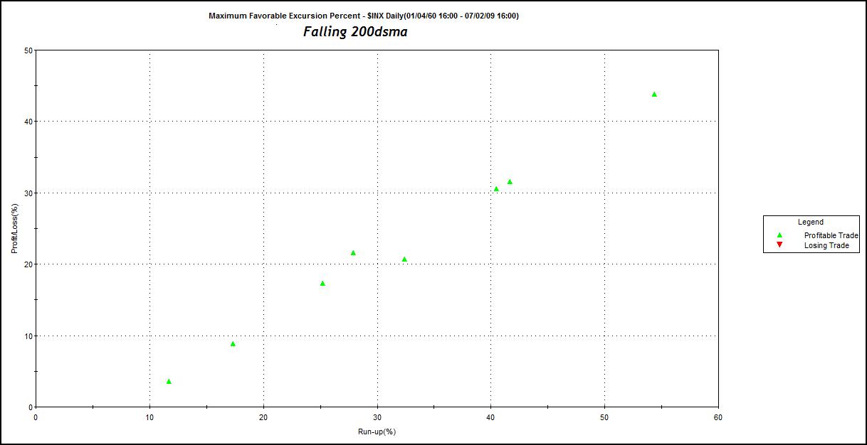 mfe-falling-200dsma-spx