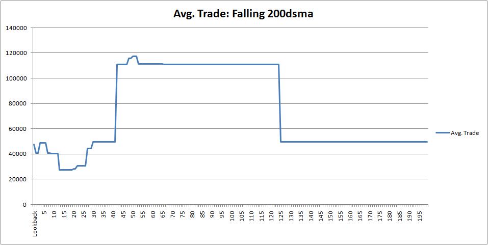 spx-avgtrade-falling-200dsma