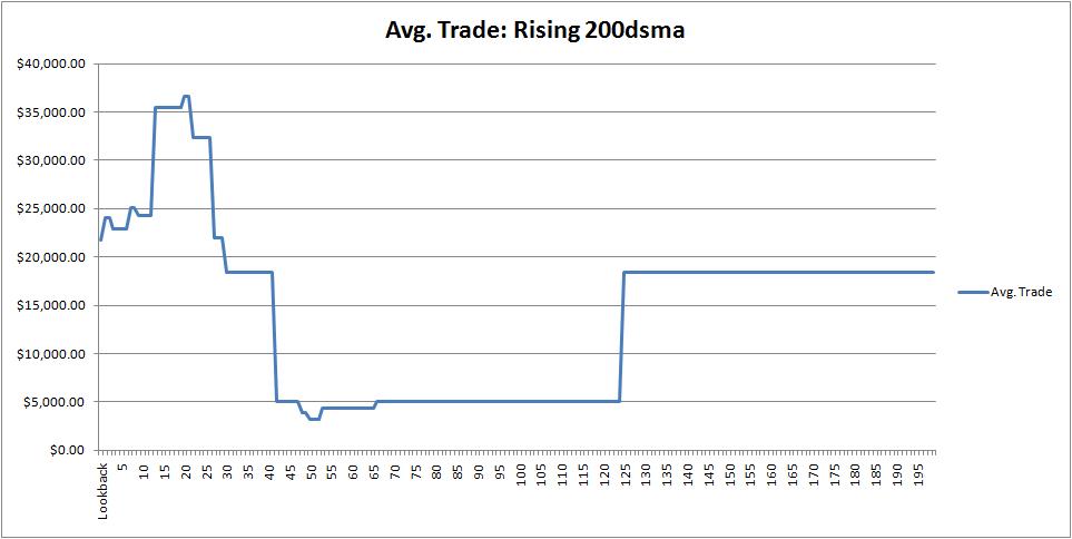 spx-avgtrade-rising-200dsma