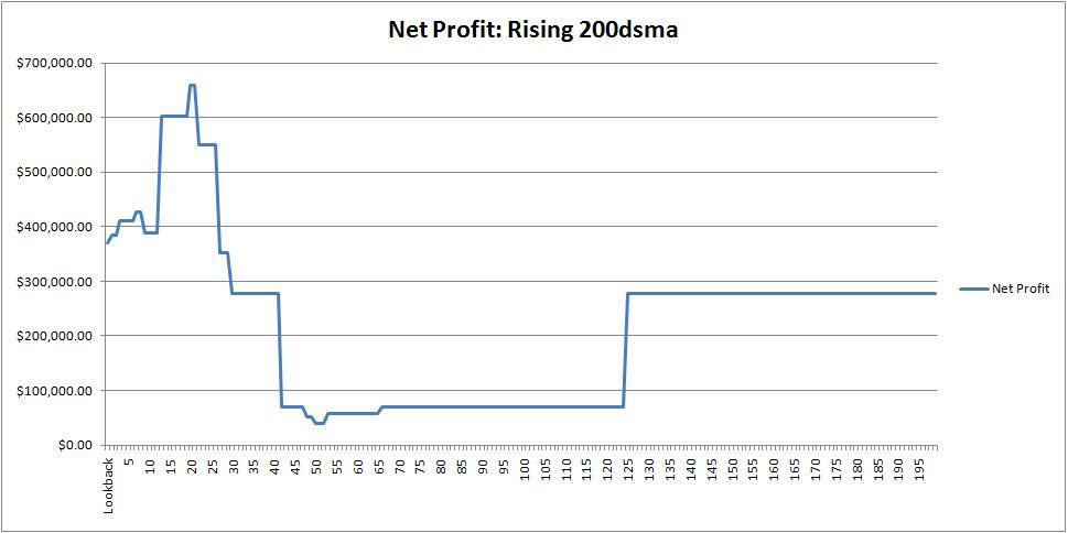 spx-netprofit-200dsma
