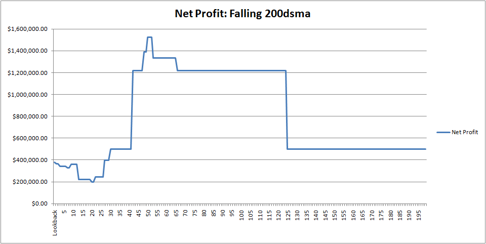 spx-netprofit-falling-200dsma
