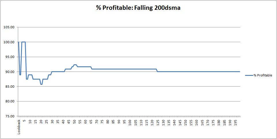 spx-profitable-200dsma