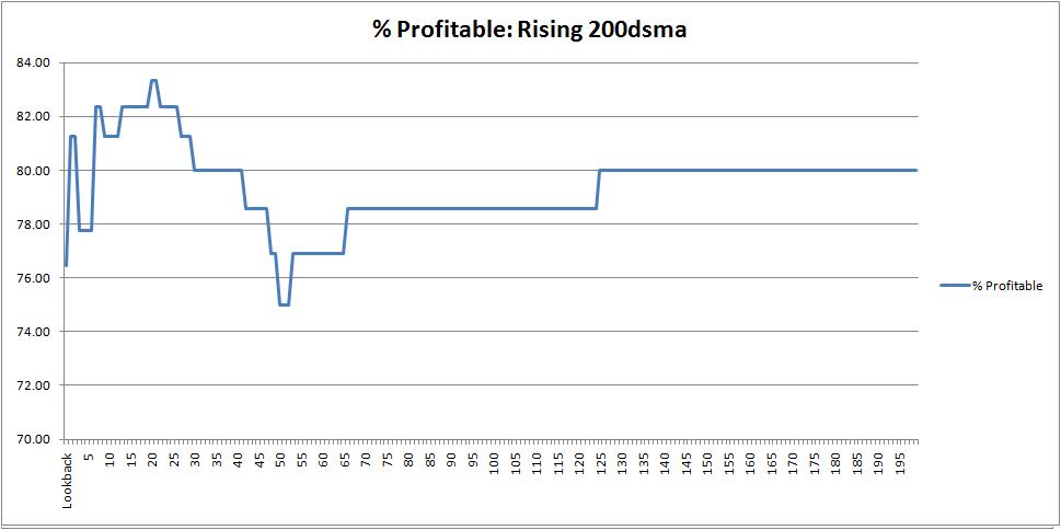 spx-profitable-rising-200dsma