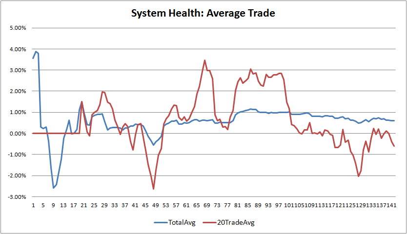 pd-system-heath-average-trade