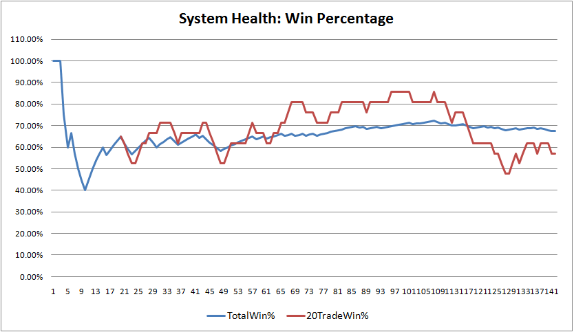 pd-system-heath-win-percentage