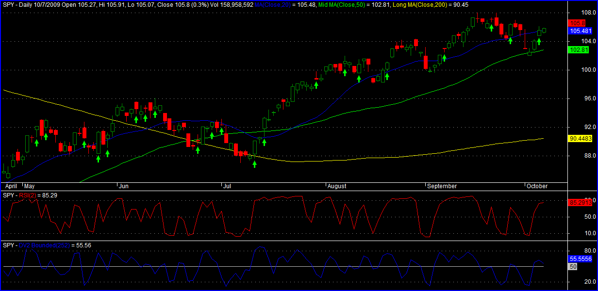 spy-rsi2-and-dv2-divergence1