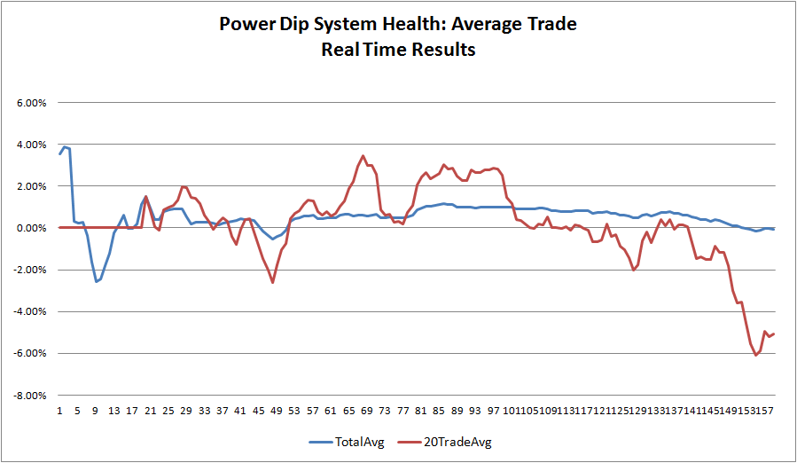 power-dip-system-health-real-time