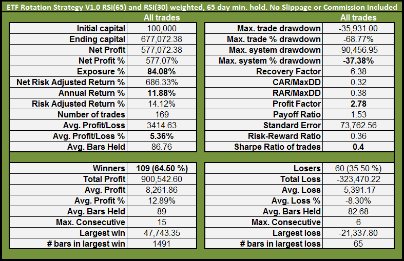 etf-rotational-system-v10-weighted-rsi-stats