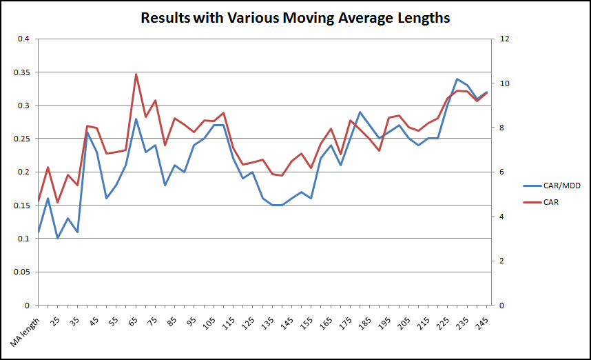 graph-of-various-moving-average-lengths