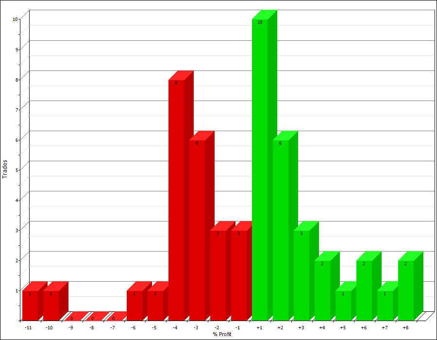 Seasonality trading system