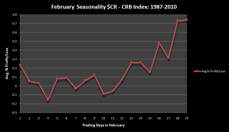 Seasonal commodity futures trading strategy grid