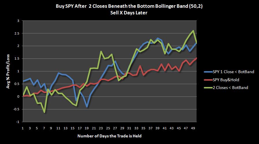 Close above bollinger bands