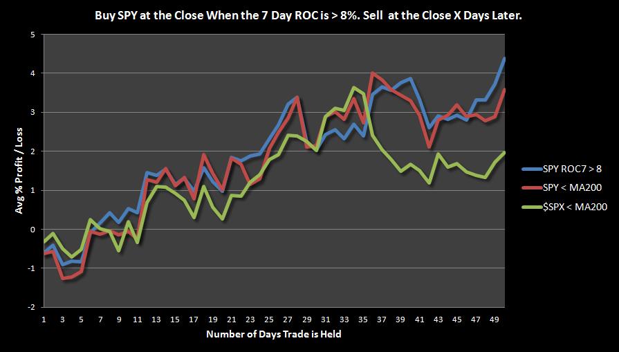 Roc trading system