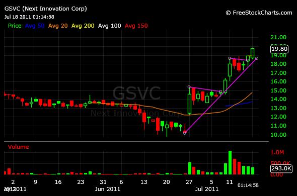 Gsvc stock options