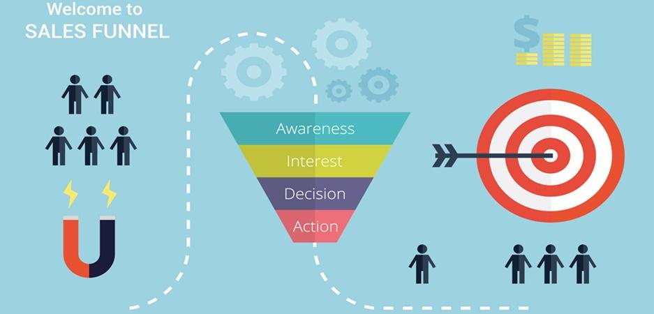 Entenda o que é funil de vendas e seu papel na geração de novos clientes
