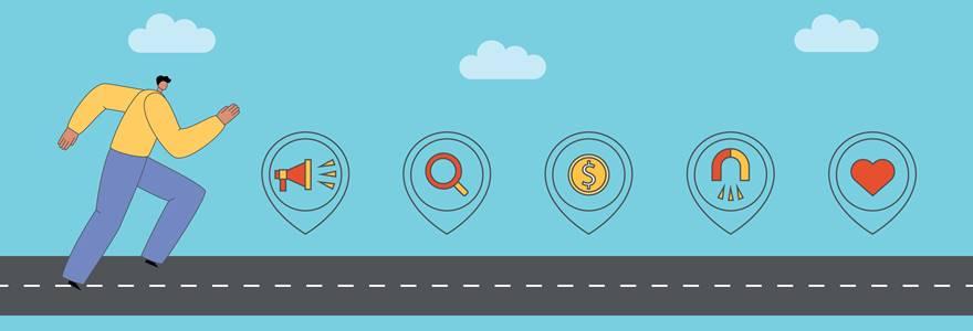 figura ilustrativa que mostra a jornada do cliente