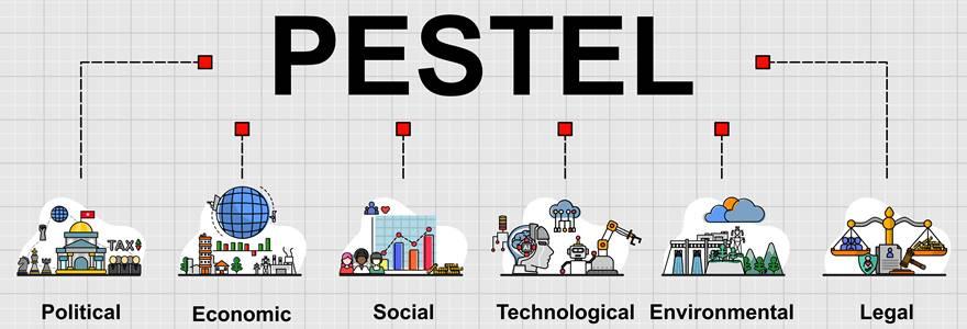 Análise Pestel – O que é, qual sua importância?