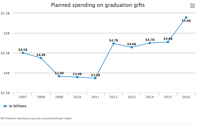 Planned spending on graduation gifts