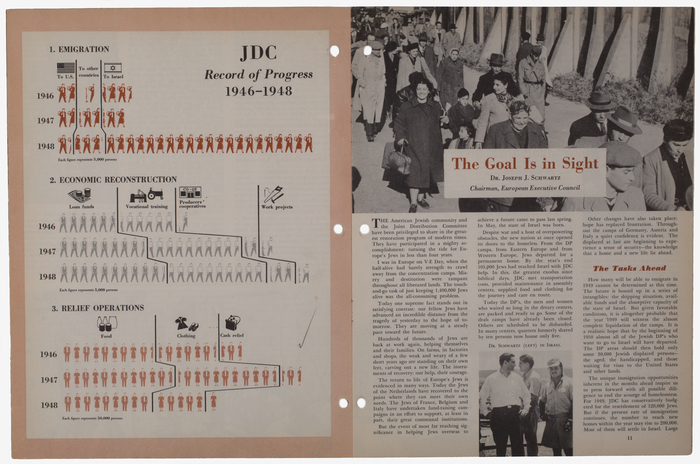 The Year of Destiny: 1948 Annual Report of the American Jewish Joint Distribution Committee