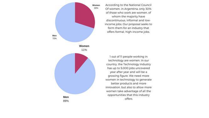 Potenciando mujeres con tecno