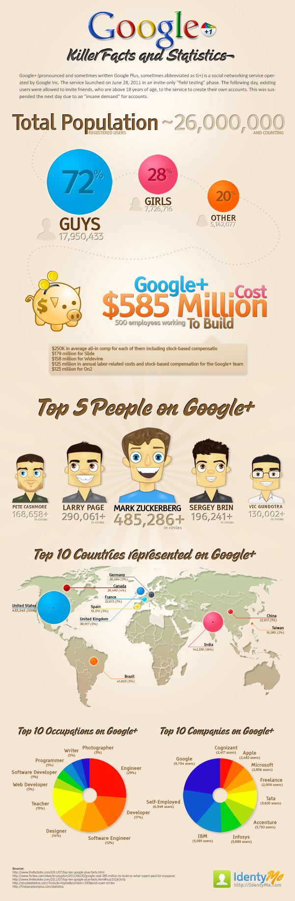 Google Plus - Killer Facts and Statistics [Inforgaphics]