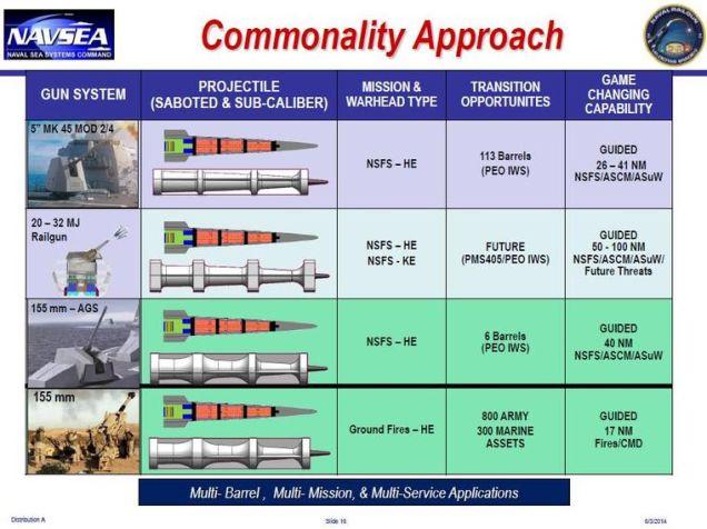 commonality chart