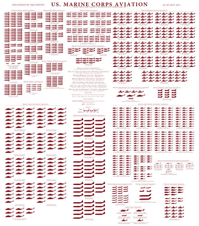 Here's a Graphic of the U.S. Marine Corps' Entire ...