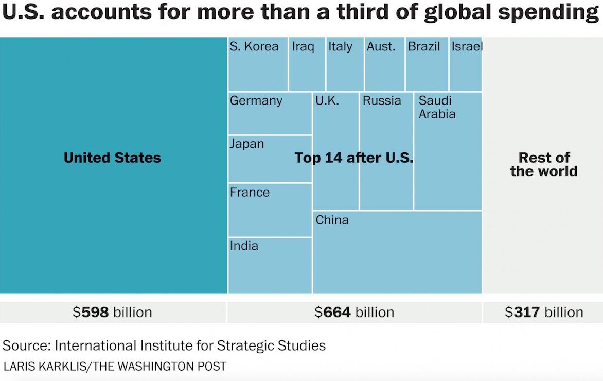 defense spending chart washpost