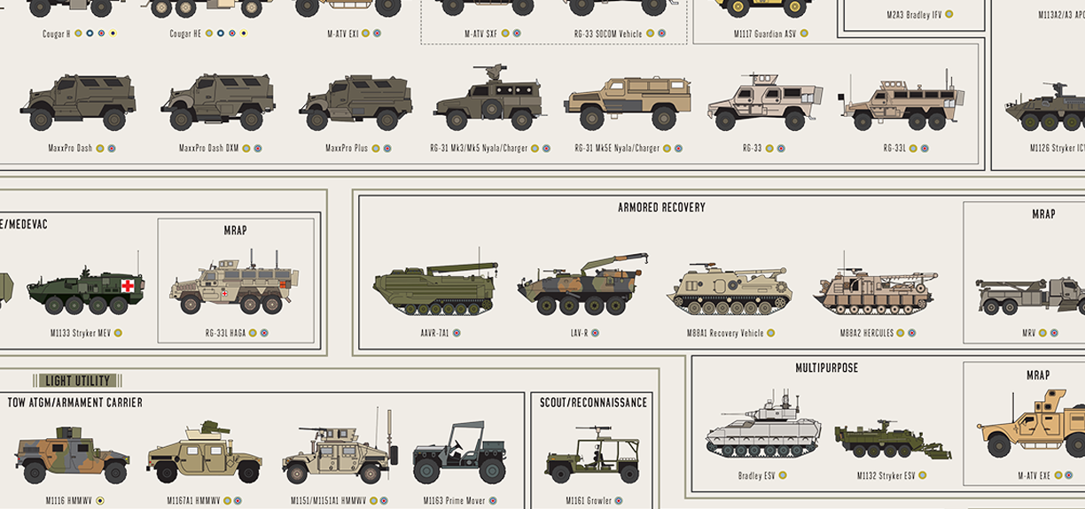 EVERY SINGLE US COMBAT VEHICLE IN ONE CHART - THE SITREP MILITARY BLOG