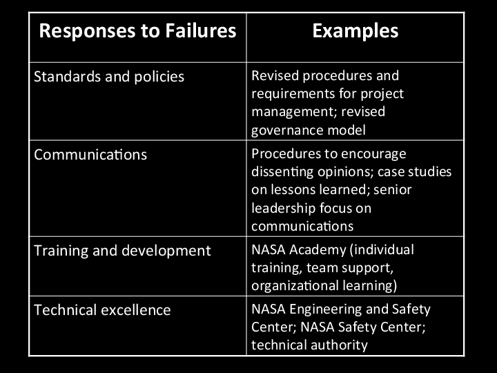 managing knowledge and learning at nasa Abstract introduction nasa knowledge services governance and strategic   real (rapid engagement through accelerated learning) knowledge model.