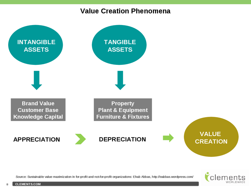 brand value creation analysis of the Don't just create value capture while value creation and value capture are this first step in a map analysis requires managers to think deeply about.