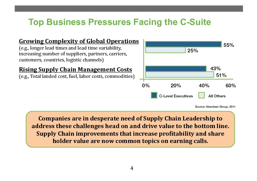 Moving On Up: The Rise of the Chief Supply Chain Officer