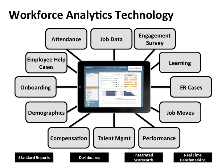 data driven hris A comprehensive human resources information system (hris) human resources information system for the health sector on data driven decision-making.