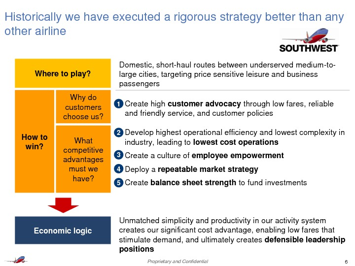 southwest airlines analysis elasticity of demand solution Southwest airlines draws questions about raising return targets after southwest remarked that domestic demand remains southwest airlines financial.