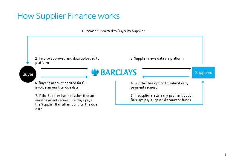 barclays value chain Aeo provides a platform as an internationally recognised mark of quality that  certifies that an organisation has a secure and compliant international supply  chain.