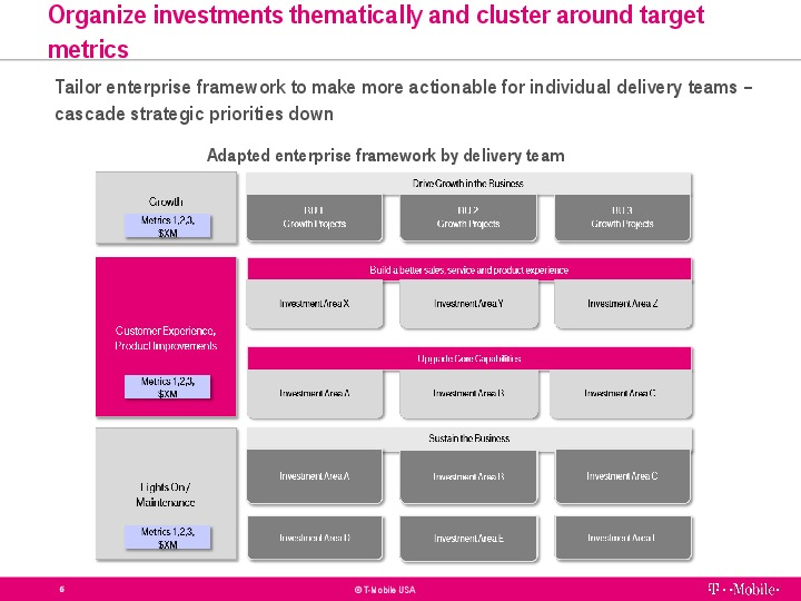 Aligning Capital Plan to Company Strategy | Presentations ...