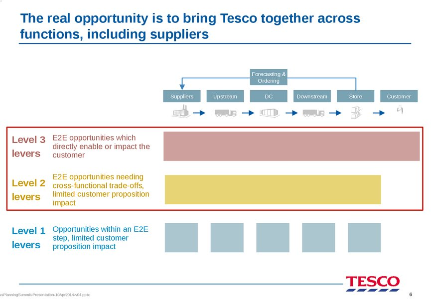 the report on ecommerce in tesco plc marketing essay Check out our top free essays on tesco executive summary flipkart internet private limited, tesco plc, snapdealcom view our report market challenge.