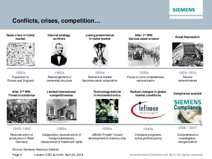 siemens ag global development strategy Executive development  digitalization, innovation, (global b2b) strategy, sales, trends 17 courses  group in frankfurt and as a director at siemens ag in.