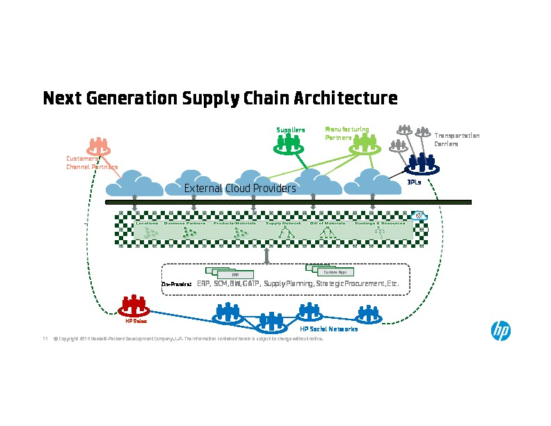 the evolution of supply chain management models and practice at hewlett packard Supply chain management will be discussed along with the potential challenges that supply chain managers are likely to face in the future university of wisconsin- madison, wisconsin school of business.