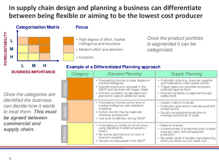 Demand And Supply Planning