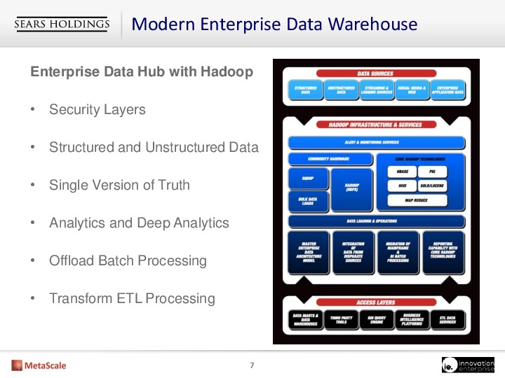 building a modern enterprise data hub with hadoop ieondemand. Black Bedroom Furniture Sets. Home Design Ideas