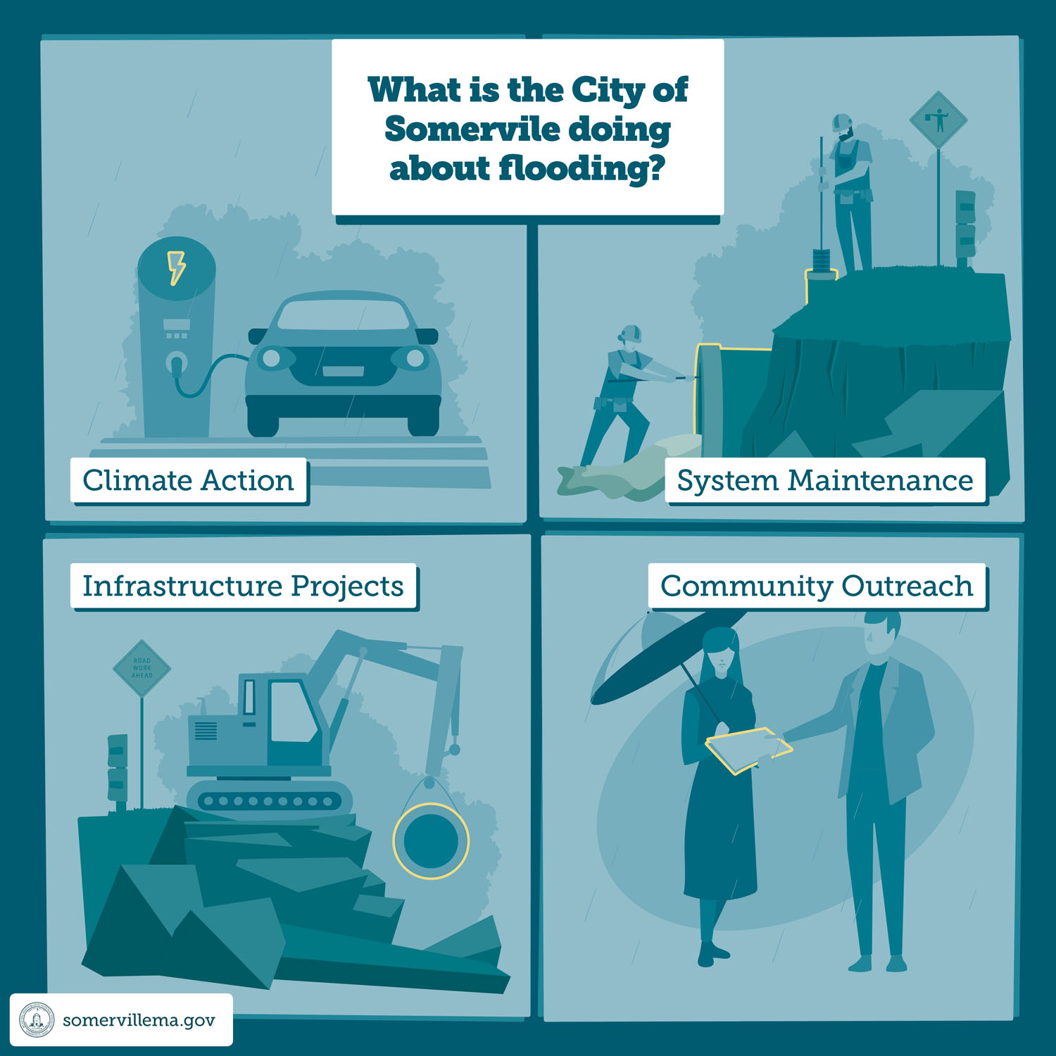 What is the City of Somerville Doing About Flooding?