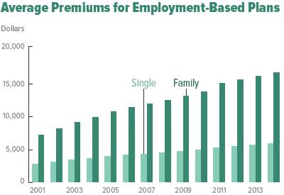 Source: CBO