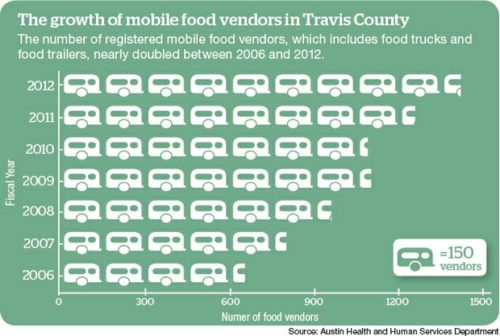Food truck industry at crossroads The growth of mobile food vendors in Travis County