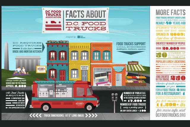 Photo: DC Food Truck Association Image
