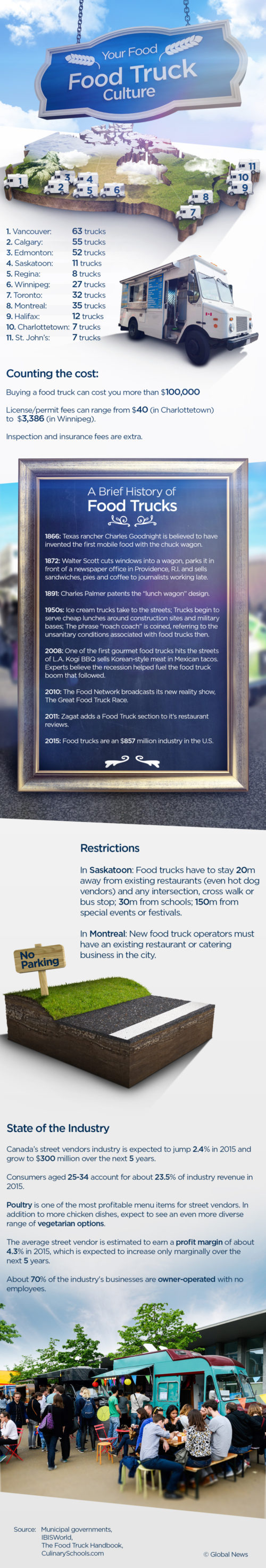 CAN-Vancouver -food-truck-f-food-truck-infographic2